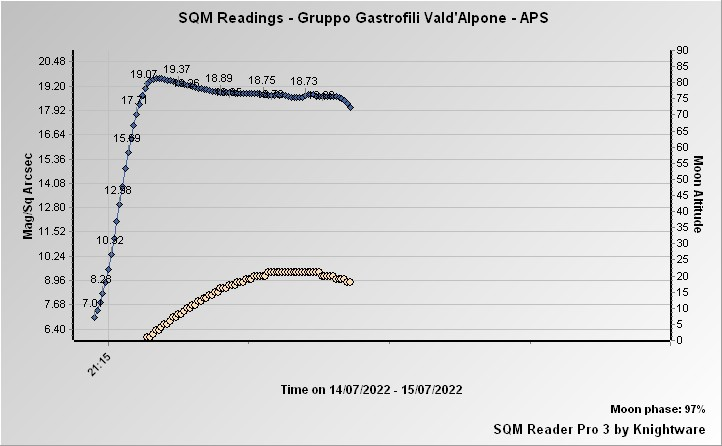 grafico letture mag/Sq Arcsec luminosità del cielo